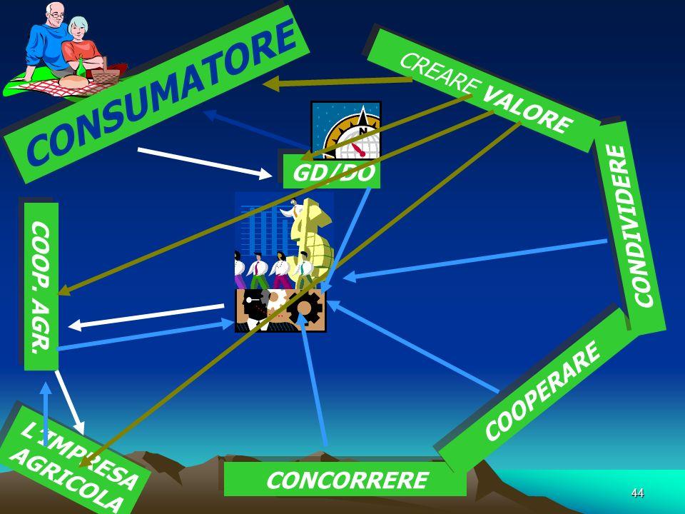 44 CONSUMATORE GD/DO COOP. AGR. LIMPRESA AGRICOLA CONCORRERE COOPERARE CONDIVIDERE CREARE VALORE