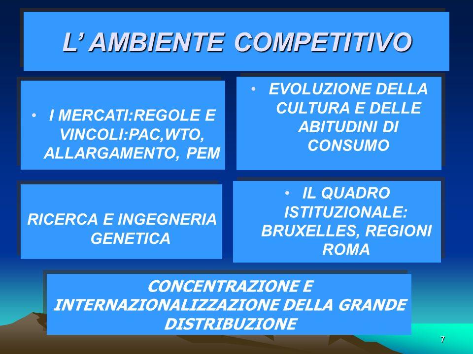 7 L AMBIENTE COMPETITIVO I MERCATI:REGOLE E VINCOLI:PAC,WTO, ALLARGAMENTO, PEM EVOLUZIONE DELLA CULTURA E DELLE ABITUDINI DI CONSUMO RICERCA E INGEGNERIA GENETICA IL QUADRO ISTITUZIONALE: BRUXELLES, REGIONI ROMA CONCENTRAZIONE E INTERNAZIONALIZZAZIONE DELLA GRANDE DISTRIBUZIONE