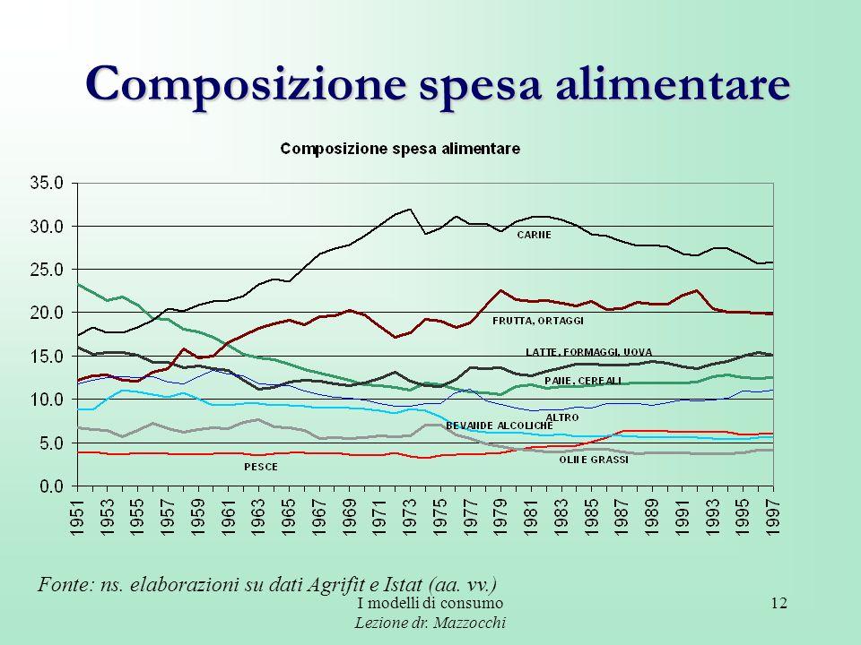 I modelli di consumo Lezione dr. Mazzocchi 12 Composizione spesa alimentare Fonte: ns. elaborazioni su dati Agrifit e Istat (aa. vv.)