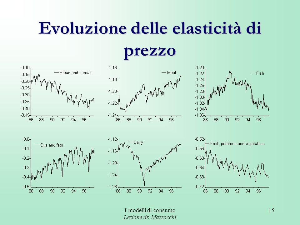 I modelli di consumo Lezione dr. Mazzocchi 15 Evoluzione delle elasticità di prezzo