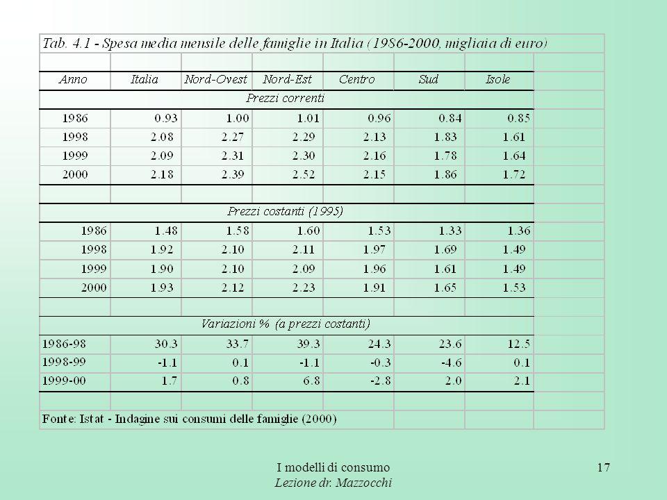 I modelli di consumo Lezione dr. Mazzocchi 17