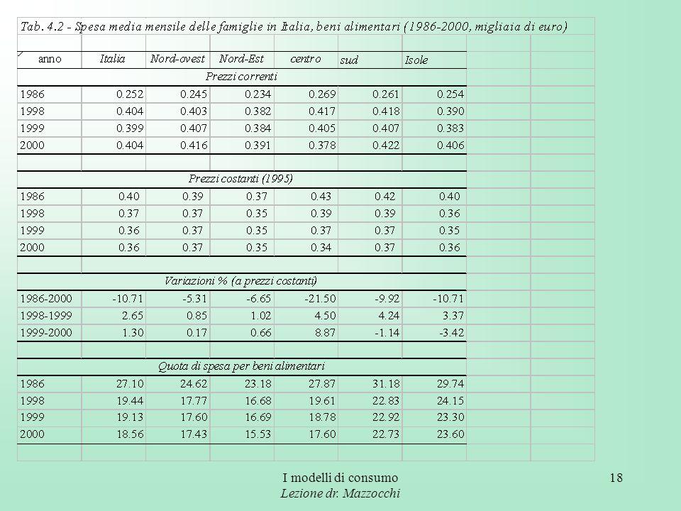 I modelli di consumo Lezione dr. Mazzocchi 18