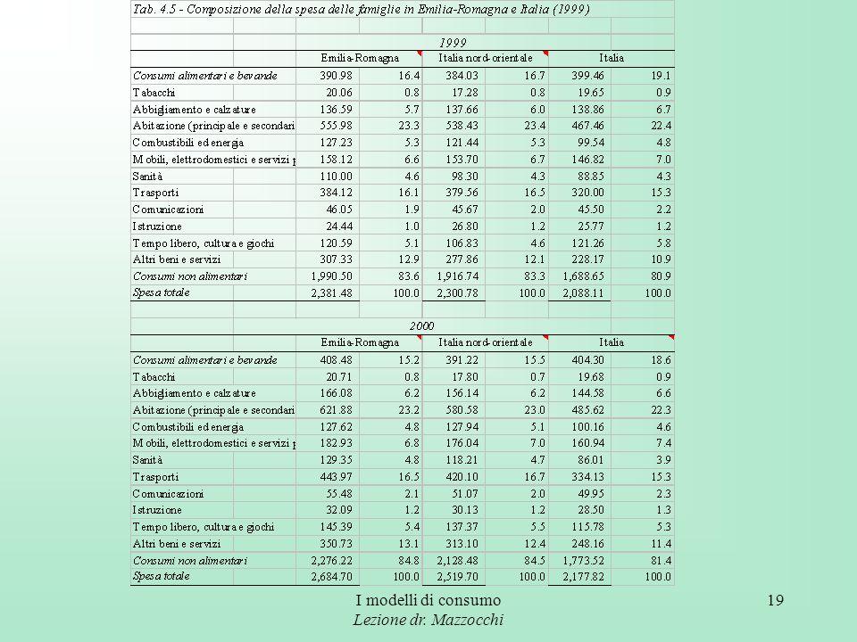 I modelli di consumo Lezione dr. Mazzocchi 19