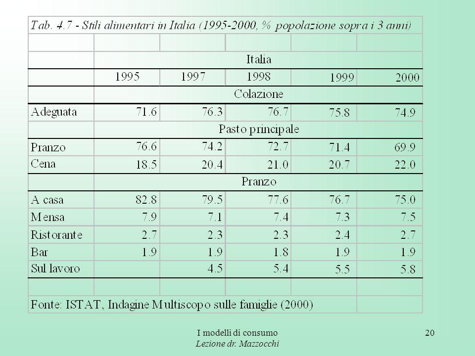 I modelli di consumo Lezione dr. Mazzocchi 20