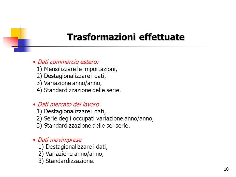 10 Trasformazioni effettuate Dati commercio estero: 1) Mensilizzare le importazioni, 2) Destagionalizzare i dati, 3) Variazione anno/anno, 4) Standard