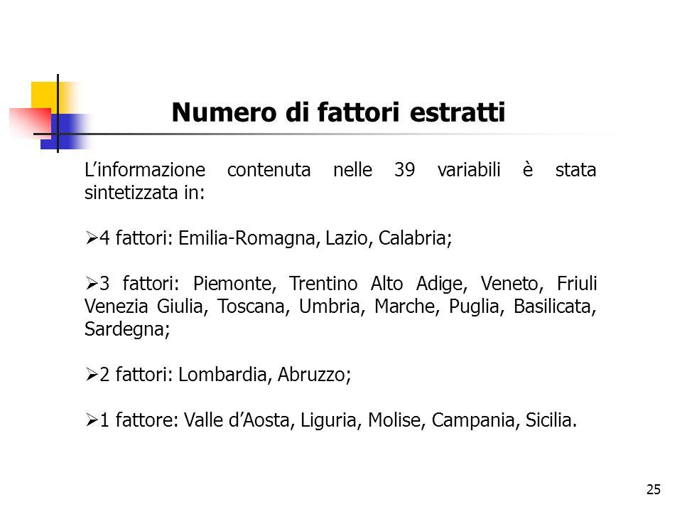 25 Numero di fattori estratti Linformazione contenuta nelle 39 variabili è stata sintetizzata in: 4 fattori: Emilia-Romagna, Lazio, Calabria; 3 fattor
