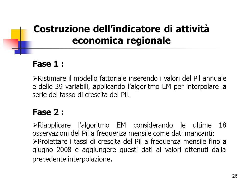 26 Costruzione dellindicatore di attività economica regionale Fase 1 : Ristimare il modello fattoriale inserendo i valori del Pil annuale e delle 39 v
