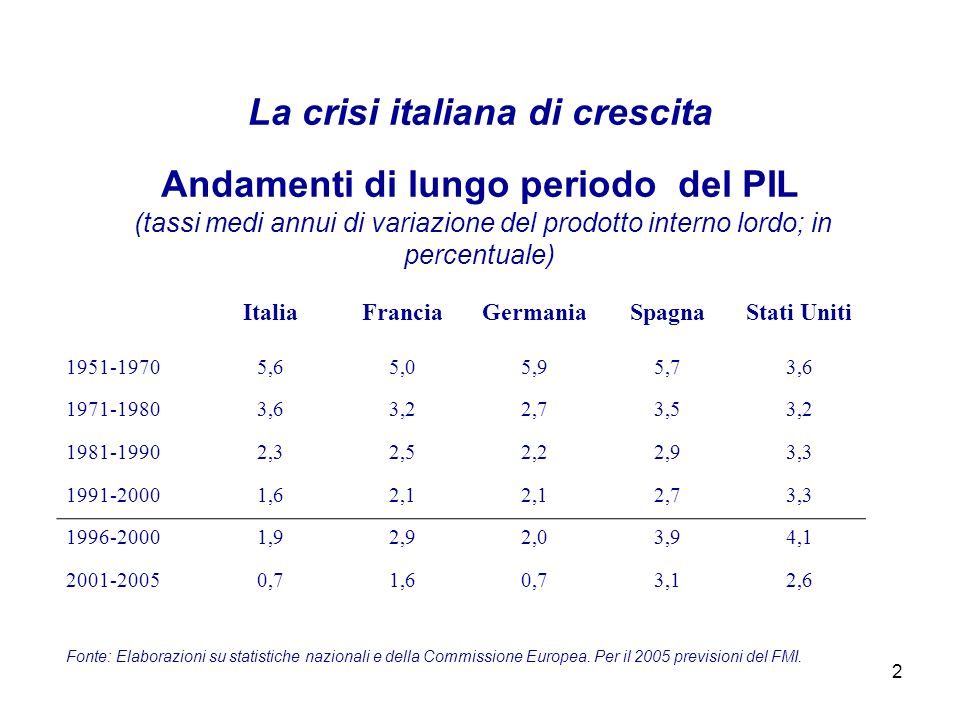 2 La crisi italiana di crescita ItaliaFranciaGermaniaSpagnaStati Uniti 1951-19705,65,05,95,73,6 1971-19803,63,22,73,53,2 1981-19902,32,52,22,93,3 1991-20001,62,1 2,73,3 1996-20001,92,92,03,94,1 2001-20050,71,60,73,12,6 Andamenti di lungo periodo del PIL (tassi medi annui di variazione del prodotto interno lordo; in percentuale) Fonte: Elaborazioni su statistiche nazionali e della Commissione Europea.