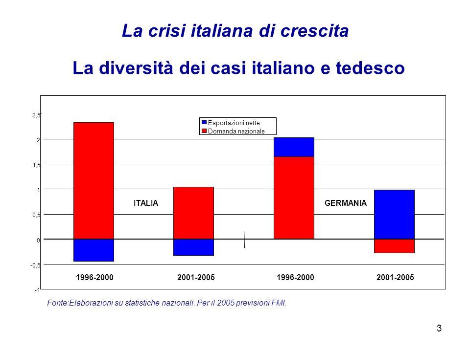 3 La crisi italiana di crescita -0,5 0 0,5 1 1,5 2 2,5 Esportazioni nette Domanda nazionale Fonte:Elaborazioni su statistiche nazionali.