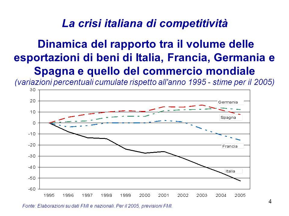 4 La crisi italiana di competitività Dinamica del rapporto tra il volume delle esportazioni di beni di Italia, Francia, Germania e Spagna e quello del commercio mondiale (variazioni percentuali cumulate rispetto all anno 1995 - stime per il 2005) Fonte: Elaborazioni su dati FMI e nazionali.