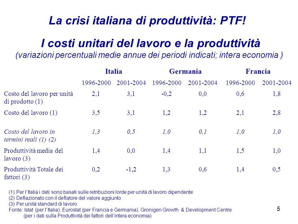 5 I costi unitari del lavoro e la produttività (variazioni percentuali medie annue dei periodi indicati; intera economia ) (1) Per lItalia i dati sono basati sulle retribuzioni lorde per unità di lavoro dipendente (2) Deflazionato con il deflatore del valore aggiunto (3) Per unità standard di lavoro Fonte: Istat (per lItalia), Eurostat (per Francia e Germania), Gronigen Growth & Development Centre (per i dati sulla Produttività dei fattori dellintera economia) La crisi italiana di produttività: PTF.