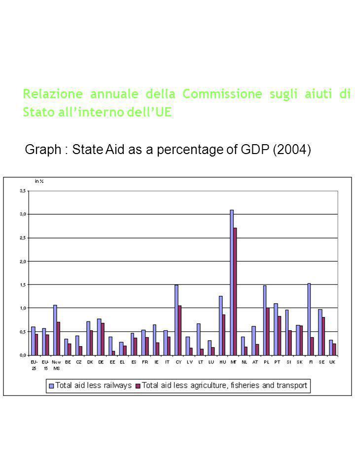 Relazione annuale della Commissione sugli aiuti di Stato allinterno dellUE Graph : State Aid as a percentage of GDP (2004)