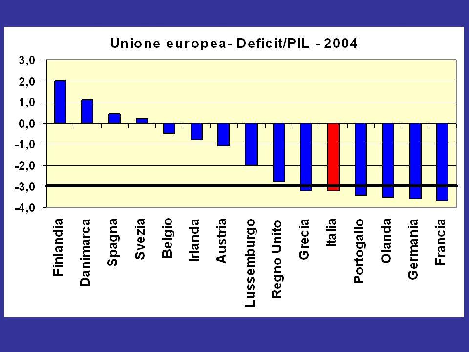 Deficit-PIL nei paesi dellUE - 2004