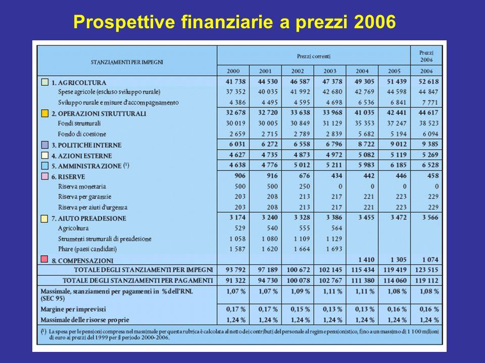 Prospettive finanziarie a prezzi 2006