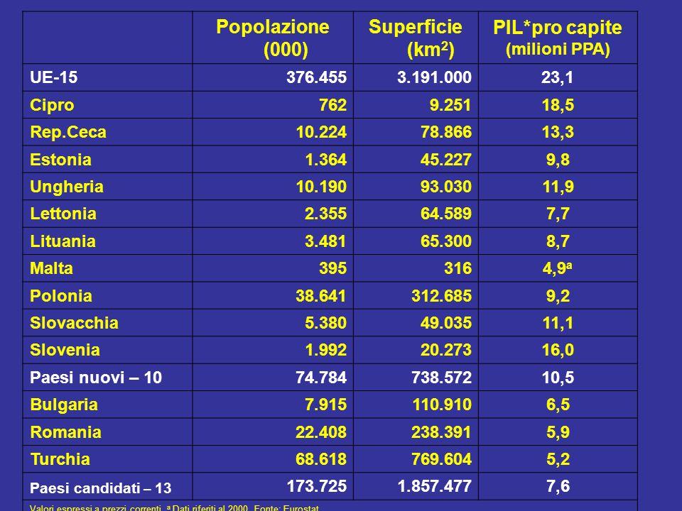 Popolazione (000) Superficie (km 2 ) PIL*pro capite (milioni PPA) UE-15376.4553.191.00023,1 Cipro7629.25118,5 Rep.Ceca10.22478.86613,3 Estonia1.36445.