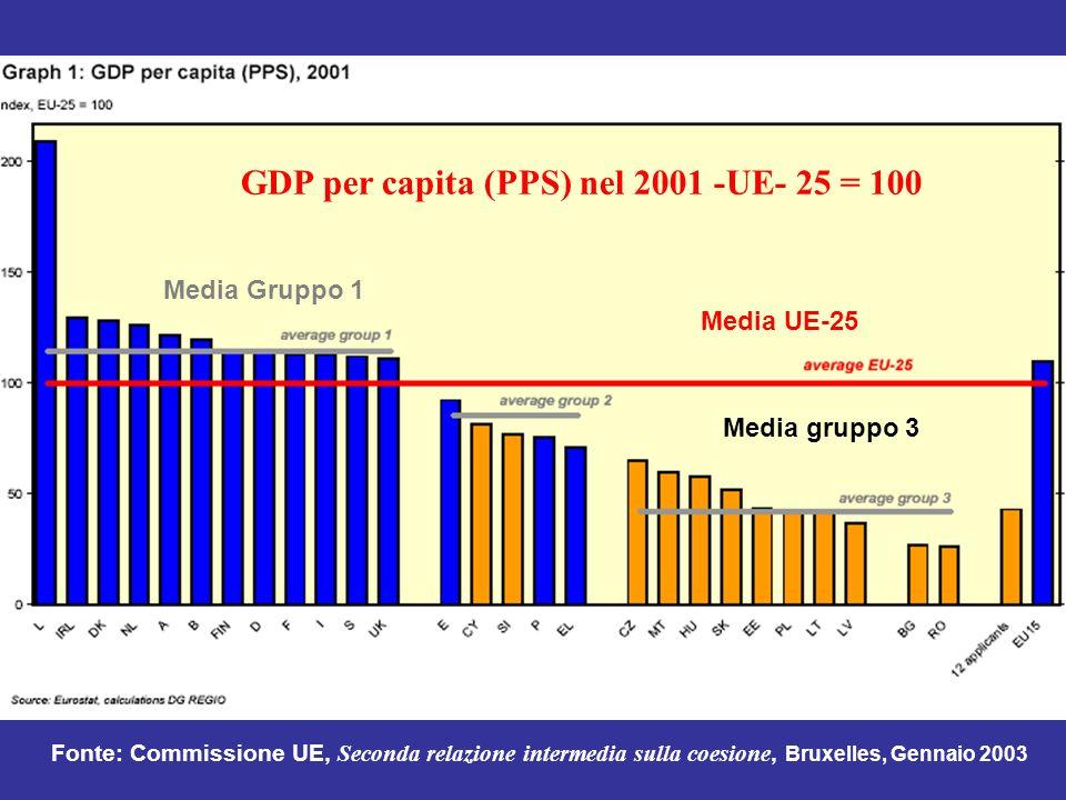 Media Gruppo 1 Media UE-25 Media gruppo 3 GDP per capita (PPS) nel 2001 -UE- 25 = 100 Fonte: Commissione UE, Seconda relazione intermedia sulla coesio