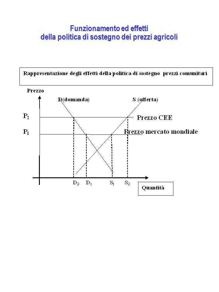 Funzionamento ed effetti della politica di sostegno dei prezzi agricoli