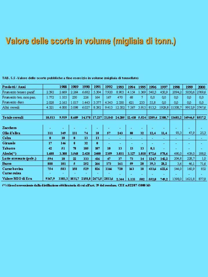 Valore delle scorte in volume (migliaia di tonn.)