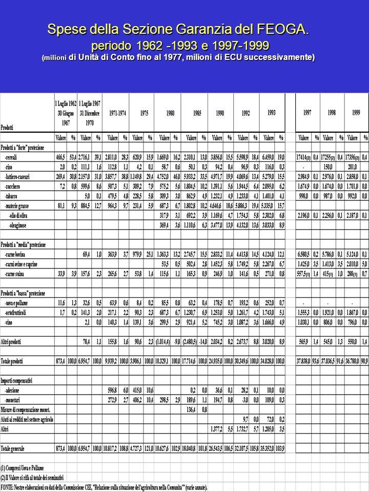 Spese della Sezione Garanzia del FEOGA. periodo 1962 -1993 e 1997-1999 (milioni di Unità di Conto fino al 1977, milioni di ECU successivamente)