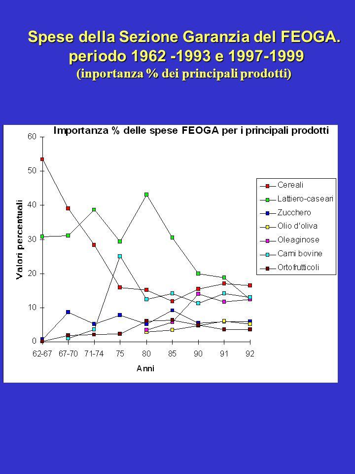 Spese della Sezione Garanzia del FEOGA. periodo 1962 -1993 e 1997-1999 (inportanza % dei principali prodotti)