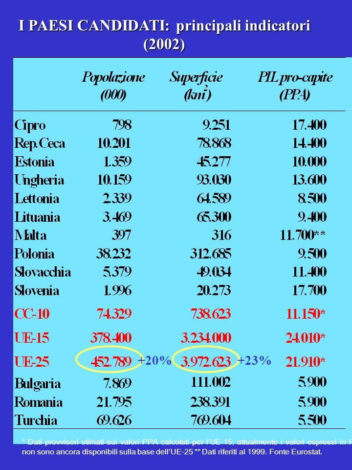 I PAESI CANDIDATI: principali indicatori (2002) * Dati provvisori stimati sui valori PPA calcolati per lUE-15; attualmente i valori espressi in PPA non sono ancora disponibili sulla base dellUE-25 ** Dati riferiti al 1999.