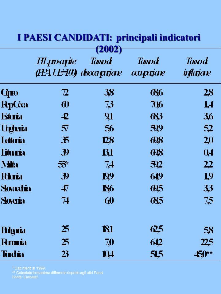 I PAESI CANDIDATI: principali indicatori (2002) * Dati riferiti al 1999. ** Calcolato in maniera differente rispetto agli altri Paesi Fonte: Eurostat.