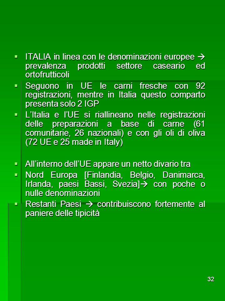 32 ITALIA in linea con le denominazioni europee prevalenza prodotti settore caseario ed ortofrutticoli ITALIA in linea con le denominazioni europee pr