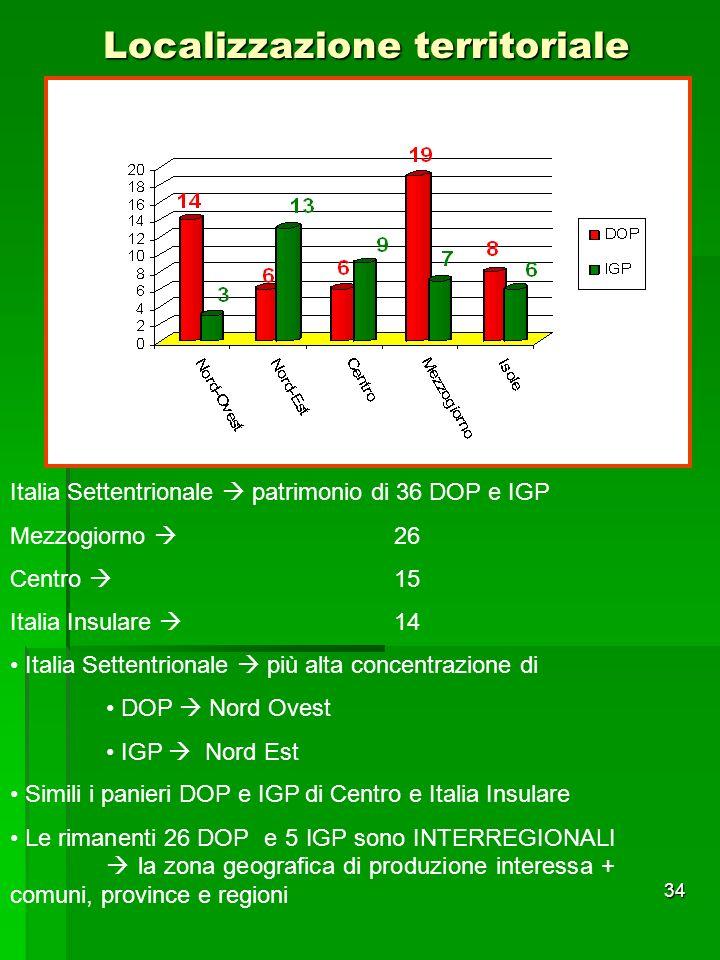 34 Localizzazione territoriale Italia Settentrionale patrimonio di 36 DOP e IGP Mezzogiorno 26 Centro 15 Italia Insulare 14 Italia Settentrionale più