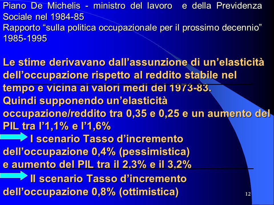 12 Le stime derivavano dallassunzione di unelasticità delloccupazione rispetto al reddito stabile nel tempo e vicina ai valori medi del 1973-83.