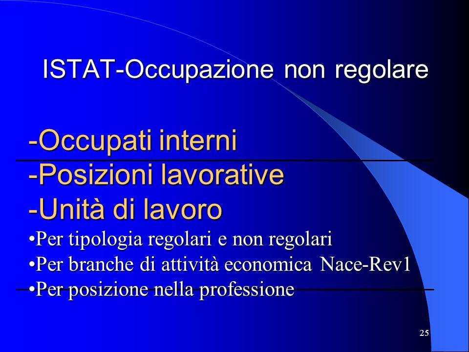 25 ISTAT-Occupazione non regolare -Occupati interni -Posizioni lavorative -Unità di lavoro Per tipologia regolari e non regolariPer tipologia regolari