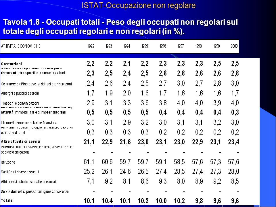 30 ISTAT-Occupazione non regolare Tavola 1.8 - Occupati totali - Peso degli occupati non regolari sul totale degli occupati regolari e non regolari (in %).