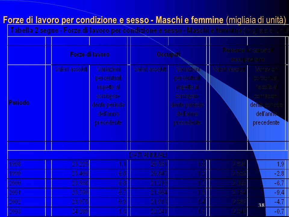 38 Forze di lavoro per condizione e sesso - Maschi e femmine (migliaia di unità)