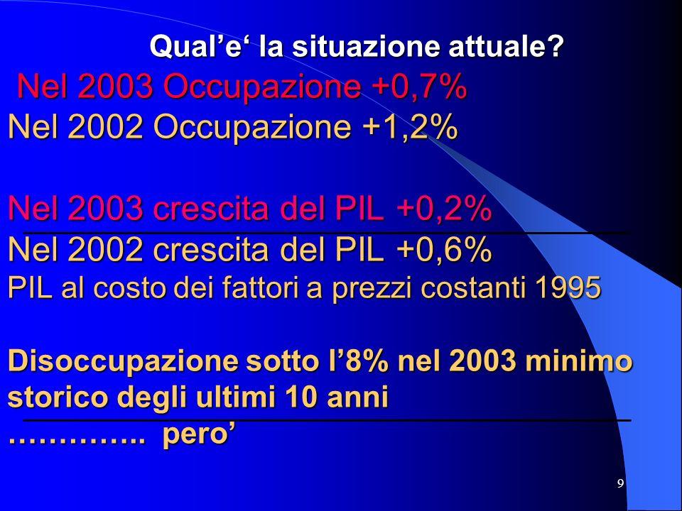 9 Nel 2003 Occupazione +0,7% Nel 2002 Occupazione +1,2% Nel 2003 crescita del PIL +0,2% Nel 2002 crescita del PIL +0,6% PIL al costo dei fattori a pre