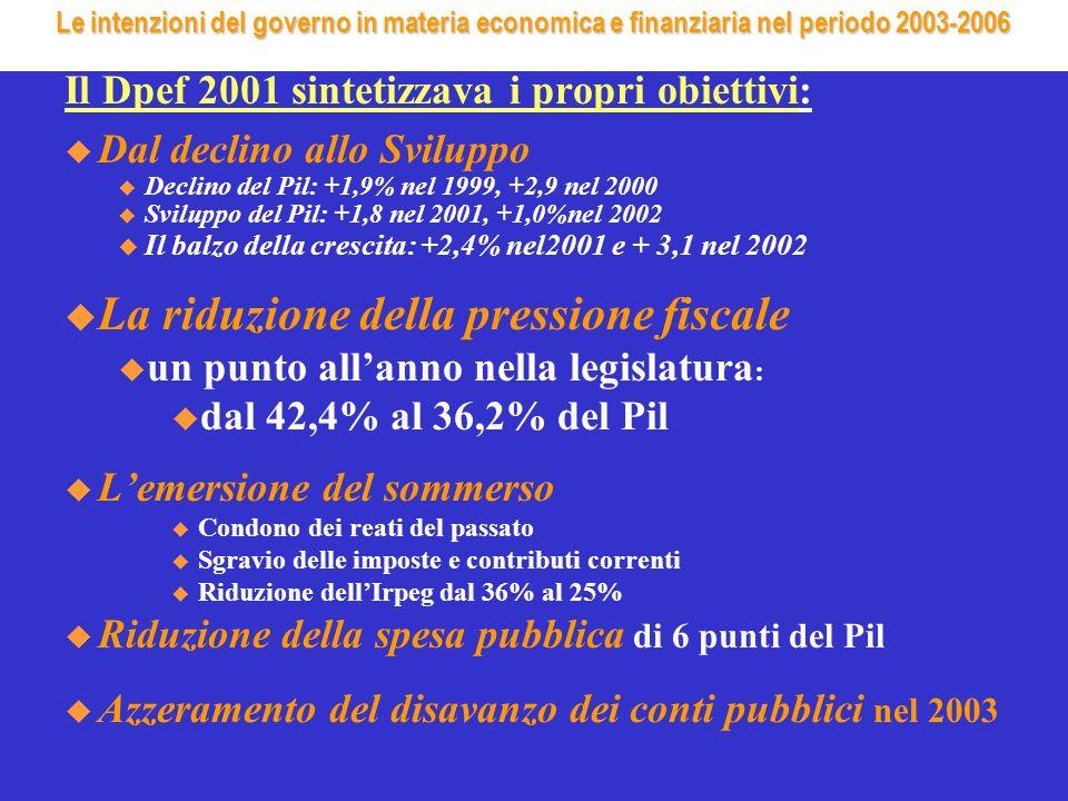 Le intenzioni del governo in materia economica e finanziaria nel periodo 2003-2006 Il Dpef 2001 sintetizzava i propri obiettivi: u Dal declino allo Sviluppo Declino del Pil: +1,9% nel 1999, +2,9 nel 2000 Sviluppo del Pil: +1,8 nel 2001, +1,0%nel 2002 Il balzo della crescita: +2,4% nel2001 e + 3,1 nel 2002 u La riduzione della pressione fiscale un punto allanno nella legislatura : dal 42,4% al 36,2% del Pil u Lemersione del sommerso Condono dei reati del passato Sgravio delle imposte e contributi correnti Riduzione dellIrpeg dal 36% al 25% u Riduzione della spesa pubblica di 6 punti del Pil u Azzeramento del disavanzo dei conti pubblici nel 2003