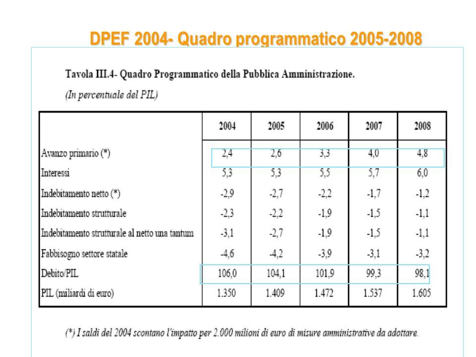 DPEF 2004- Quadro programmatico 2005-2008