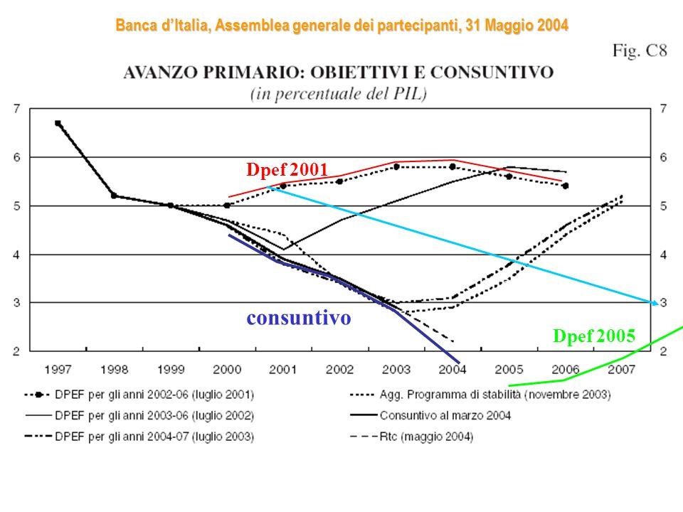 Banca dItalia, Assemblea generale dei partecipanti, 31 Maggio 2004 Dpef 2001 consuntivo Dpef 2002 Dpef 2003 Dpef 2005