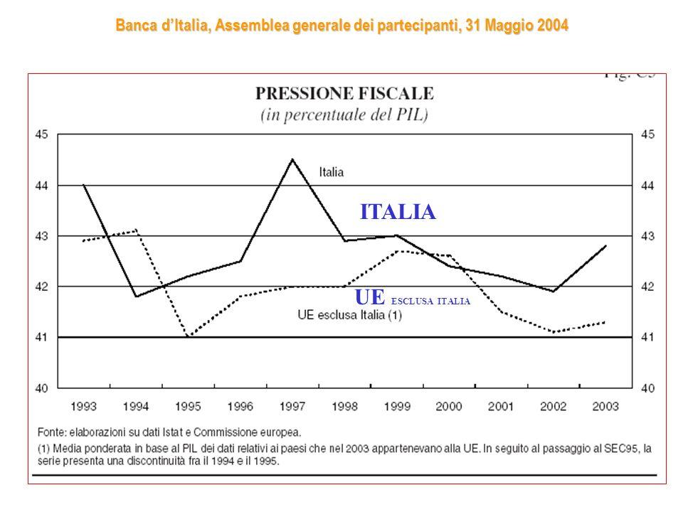 ITALIA UE ESCLUSA ITALIA