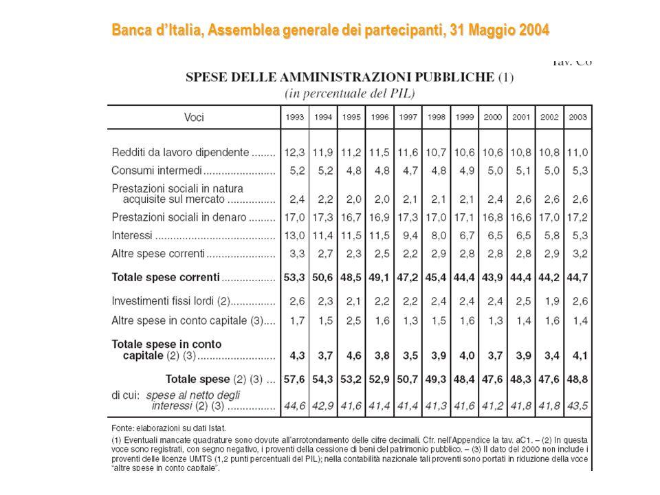 Banca dItalia, Assemblea generale dei partecipanti, 31 Maggio 2004