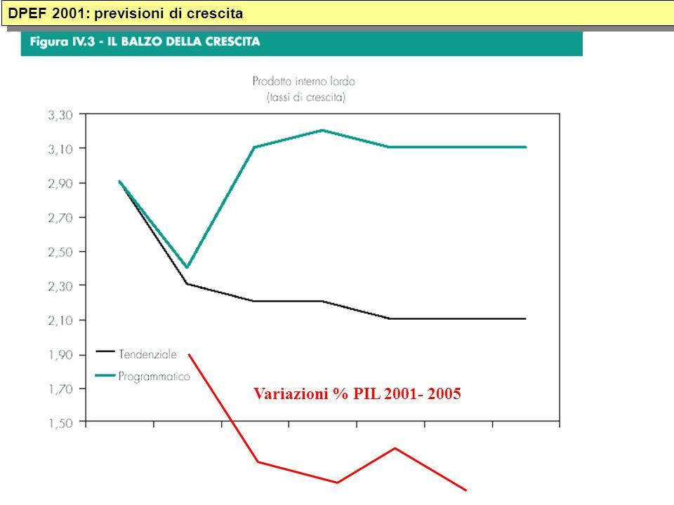 Variazioni % PIL 2001- 2005