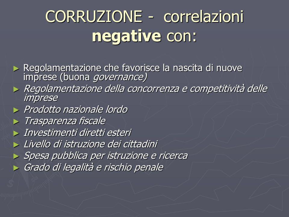 CORRUZIONE - correlazioni negative con: Regolamentazione che favorisce la nascita di nuove imprese (buona governance) Regolamentazione che favorisce l
