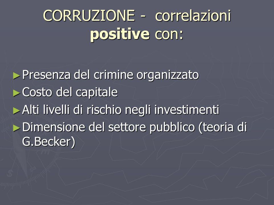 CORRUZIONE - correlazioni positive con: Presenza del crimine organizzato Presenza del crimine organizzato Costo del capitale Costo del capitale Alti l