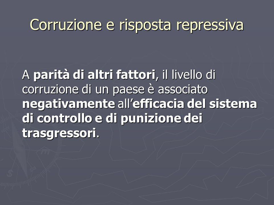 Corruzione e risposta repressiva A parità di altri fattori, il livello di corruzione di un paese è associato negativamente allefficacia del sistema di