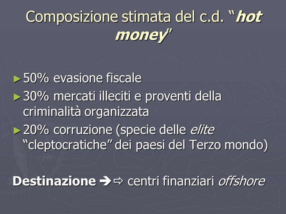 Composizione stimata del c.d. hot money 50% evasione fiscale 50% evasione fiscale 30% mercati illeciti e proventi della criminalità organizzata 30% me