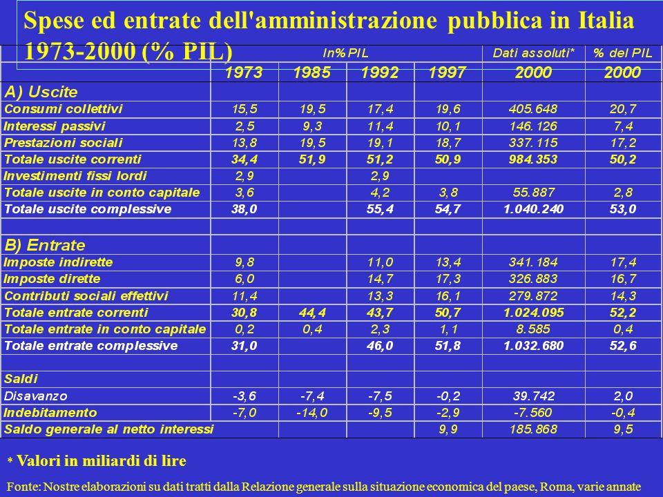 Spese ed entrate dell amministrazione pubblica in Italia 1973-2000 (% PIL) * Valori in miliardi di lire Fonte: Nostre elaborazioni su dati tratti dalla Relazione generale sulla situazione economica del paese, Roma, varie annate