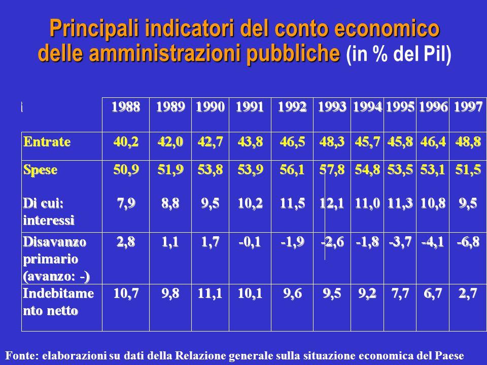 Principali indicatori del conto economico delle amministrazioni pubbliche Principali indicatori del conto economico delle amministrazioni pubbliche (in % del Pil) Fonte: elaborazioni su dati della Relazione generale sulla situazione economica del Paese