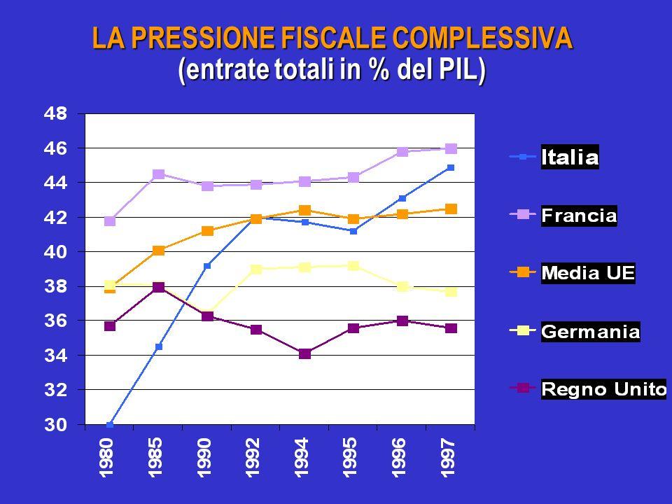 LA PRESSIONE FISCALE COMPLESSIVA (entrate totali in % del PIL)