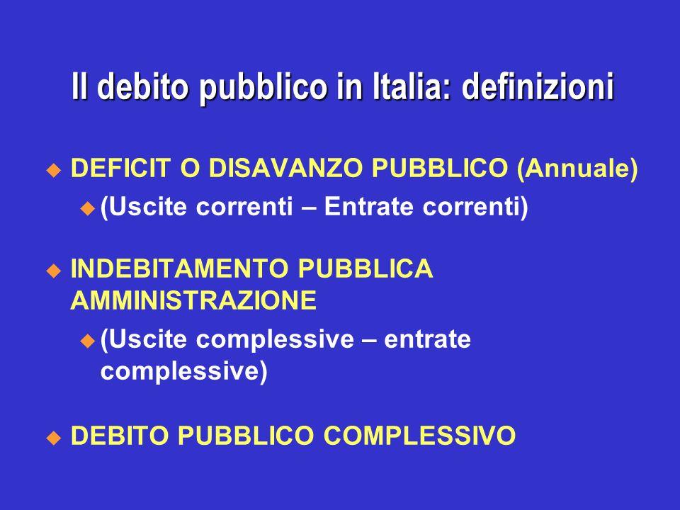 RAPPORTO TRA DEBITO PUBBLICO E PRODOTTO NAZIONALE NETTO, 1864 -1984
