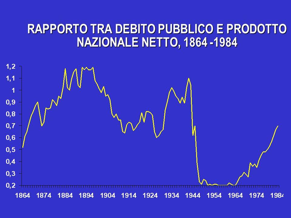 INDICATORI DEL DISAVANZO DELLAMMINISTRAZIONE PUBBLICA ( in percentuale del Pil)