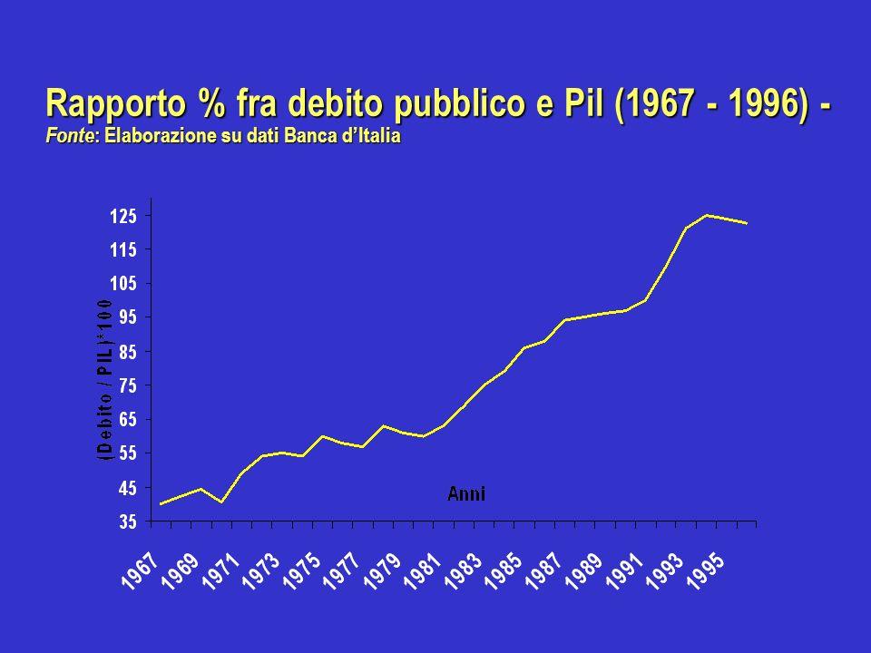 Rapporto % fra debito pubblico e Pil (1967 - 1996) - Fonte : Elaborazione su dati Banca dItalia