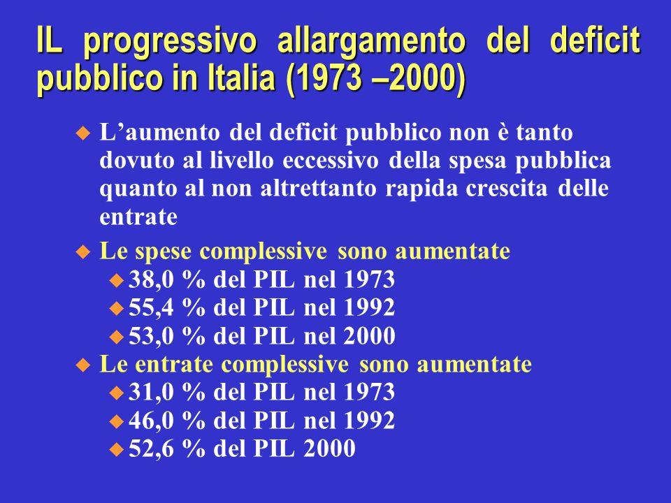 IL progressivo allargamento del deficit pubblico in Italia (1973 –2000) Laumento del deficit pubblico non è tanto dovuto al livello eccessivo della spesa pubblica quanto al non altrettanto rapida crescita delle entrate Le spese complessive sono aumentate u 38,0 % del PIL nel 1973 u 55,4 % del PIL nel 1992 u 53,0 % del PIL nel 2000 Le entrate complessive sono aumentate u 31,0 % del PIL nel 1973 u 46,0 % del PIL nel 1992 u 52,6 % del PIL 2000